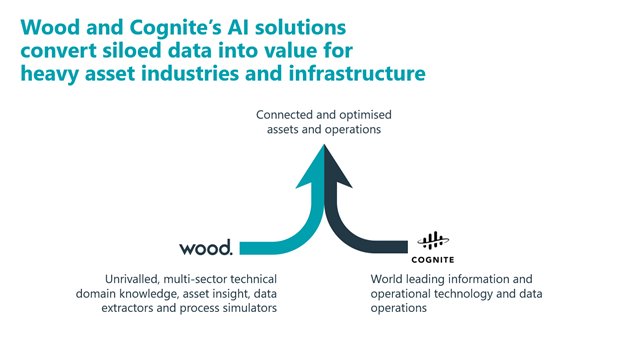 Wood and Cognite's AI solutions convert data into value for heavy asset industries and infrastructure.