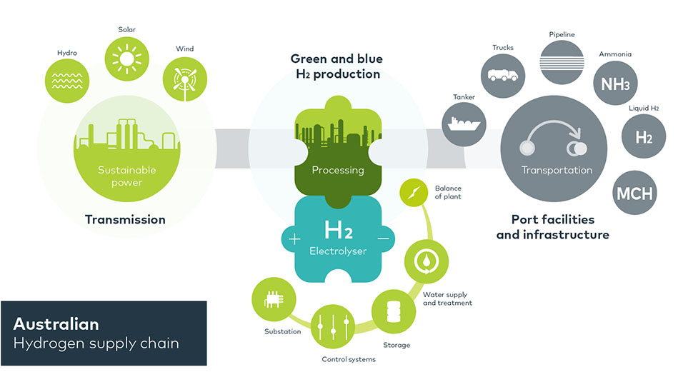 Hydrogen Cost Blocks