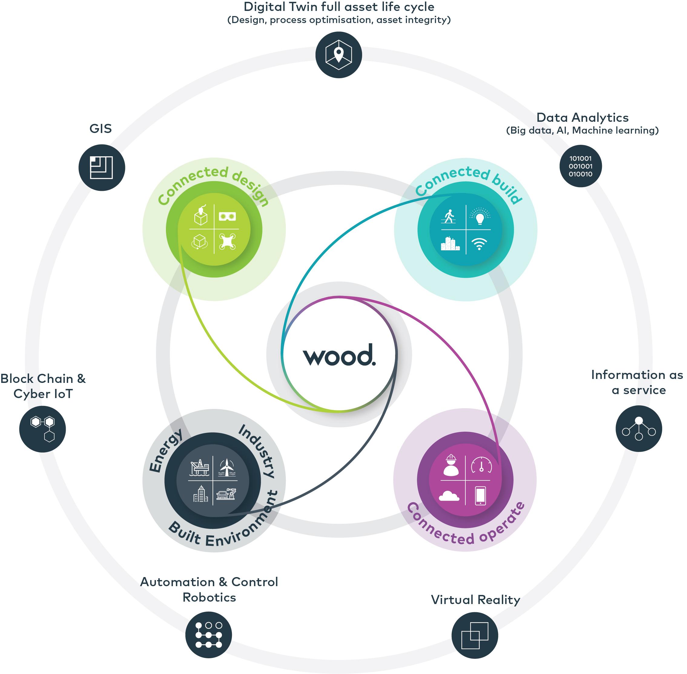 Fidget spinner style diagram