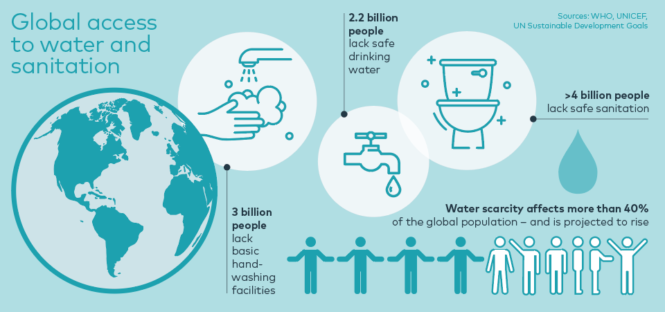 Global access to water and sanitation