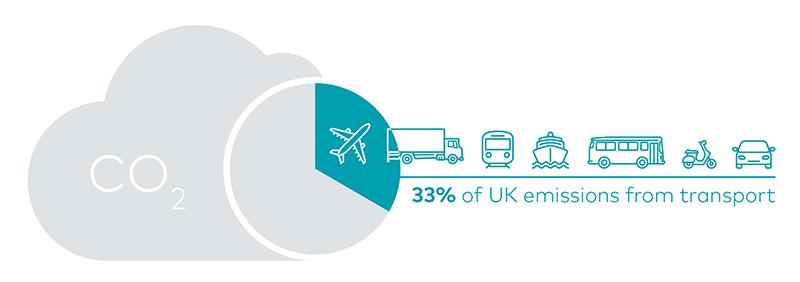 Transport emissions account for 33% of UK emissions