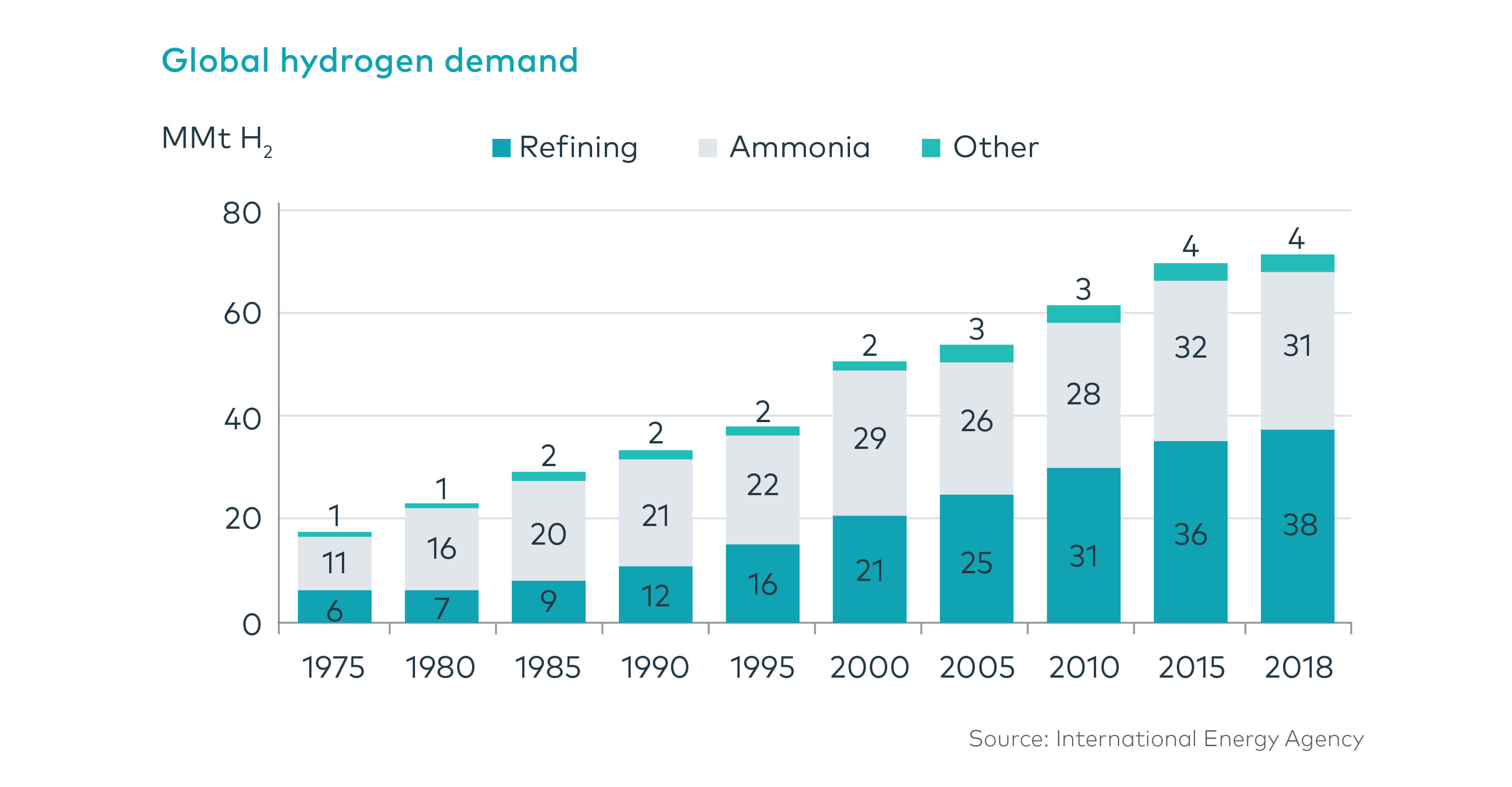 Global hydrogen demand has bee steadily increasing over the last 40 years.