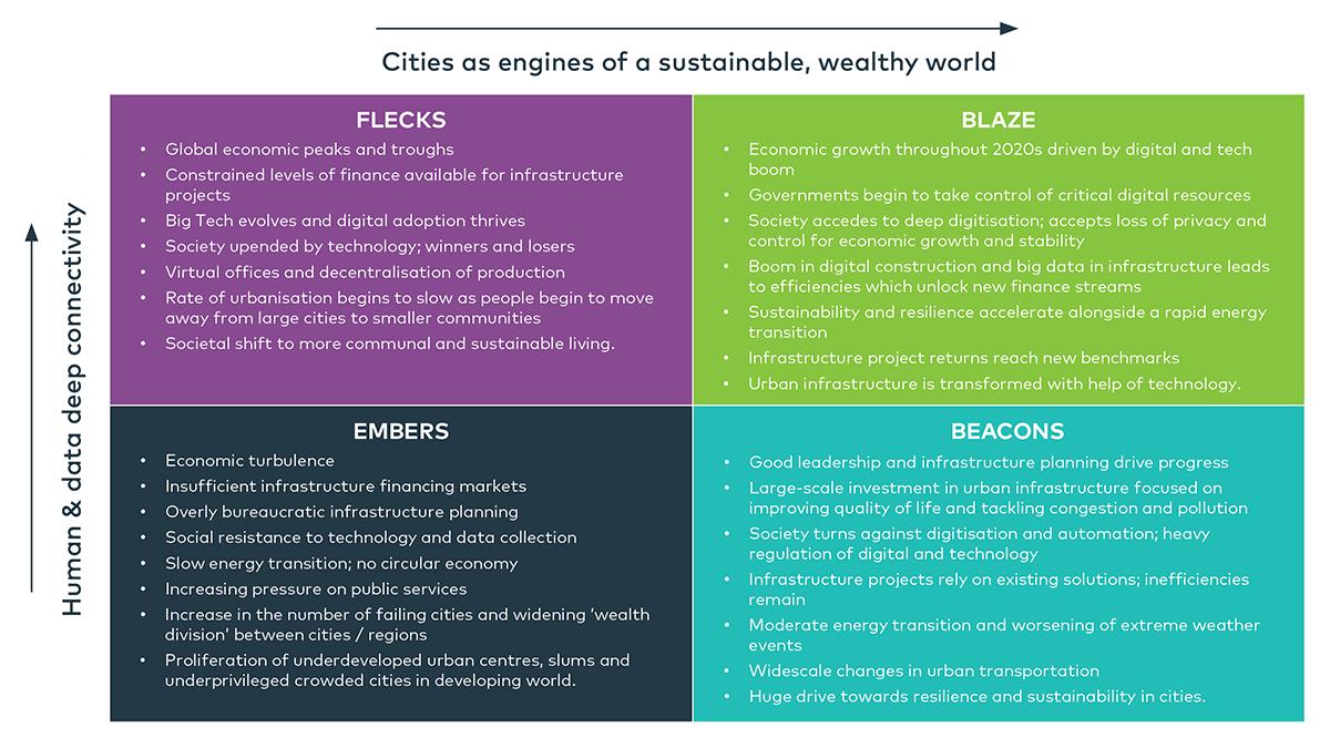 Wood's scenario planning for sustainable urban infrastructure