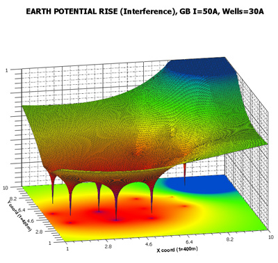 Corrosion potential mapping on concrete structures