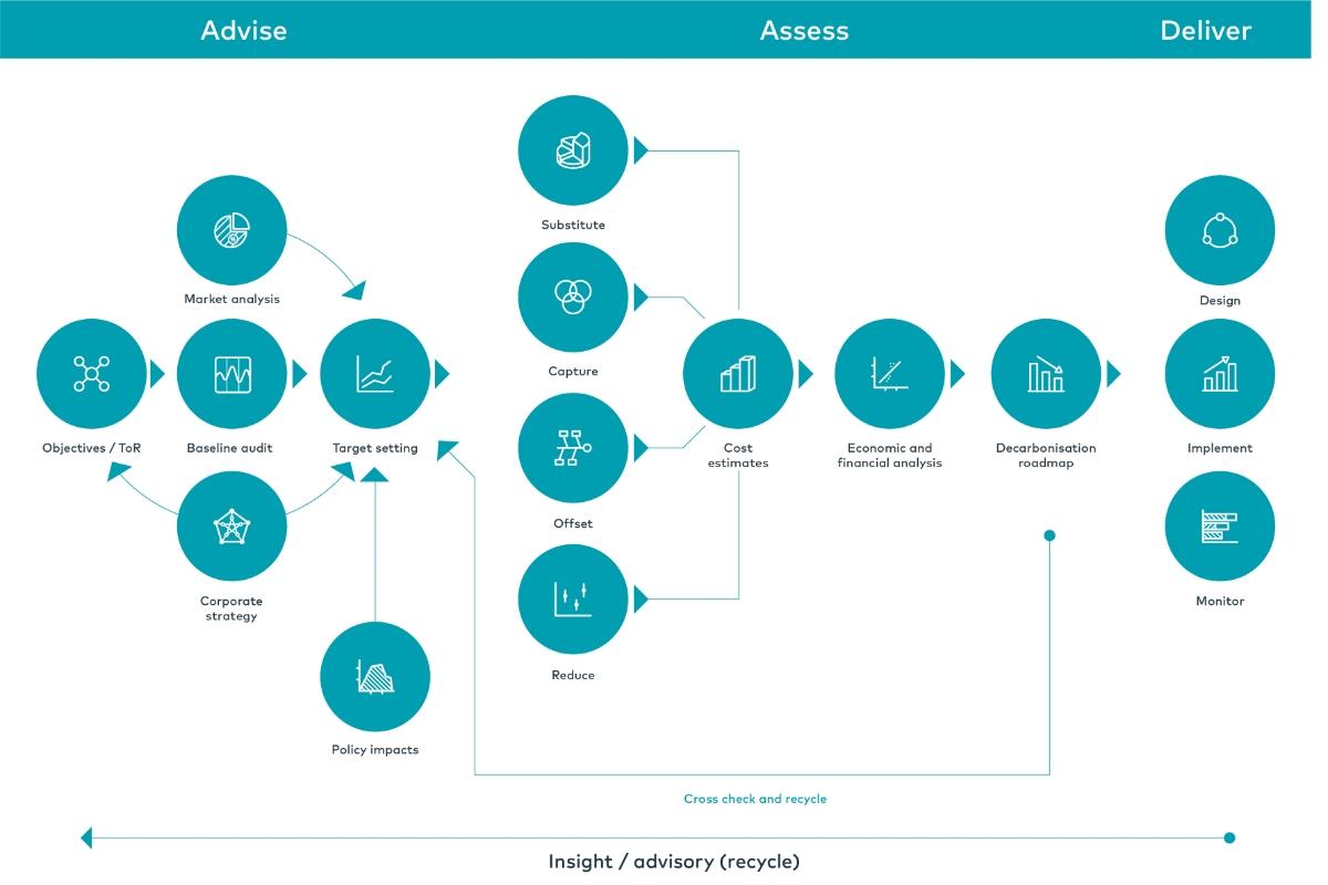 Decarbonisation diagram