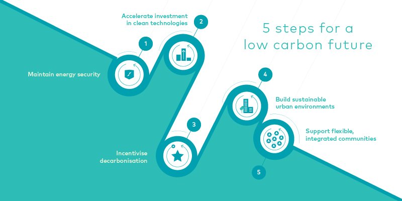 A diagram that shows 5 steps to decarbonisation